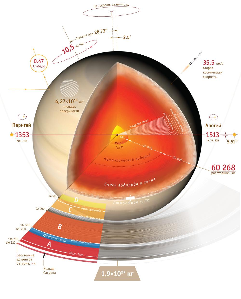 Строение планет, инфографика.