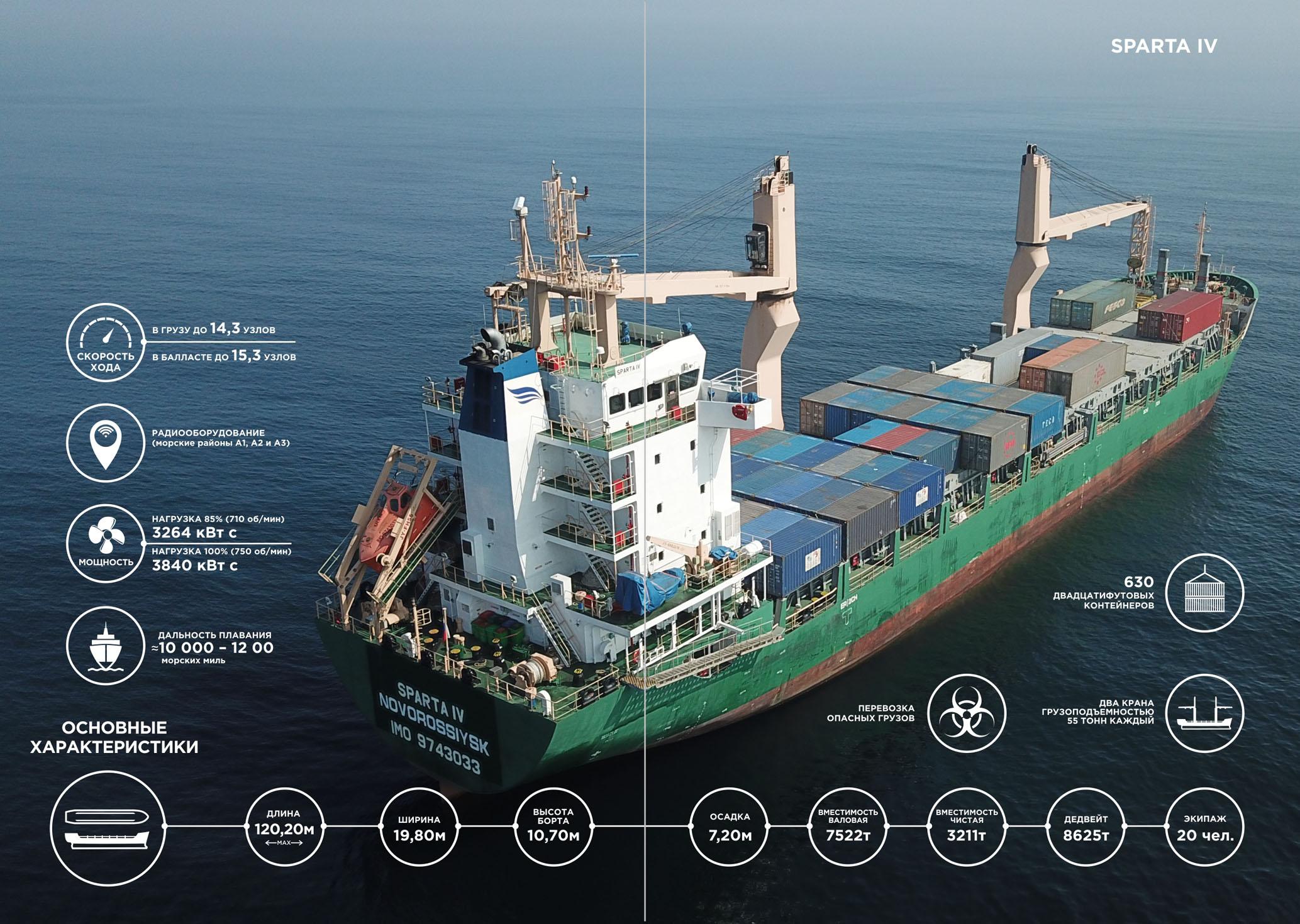 Инфографика для журнала о новом корабле компании фото f_3095b6a028716072.jpg