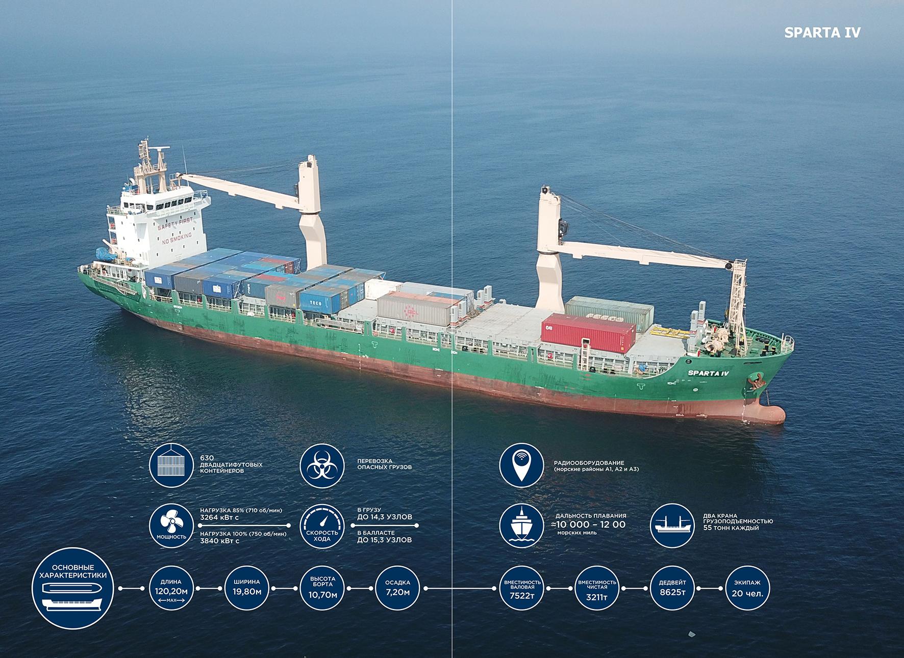 Инфографика для журнала о новом корабле компании фото f_3255b693ea32c8b8.jpg