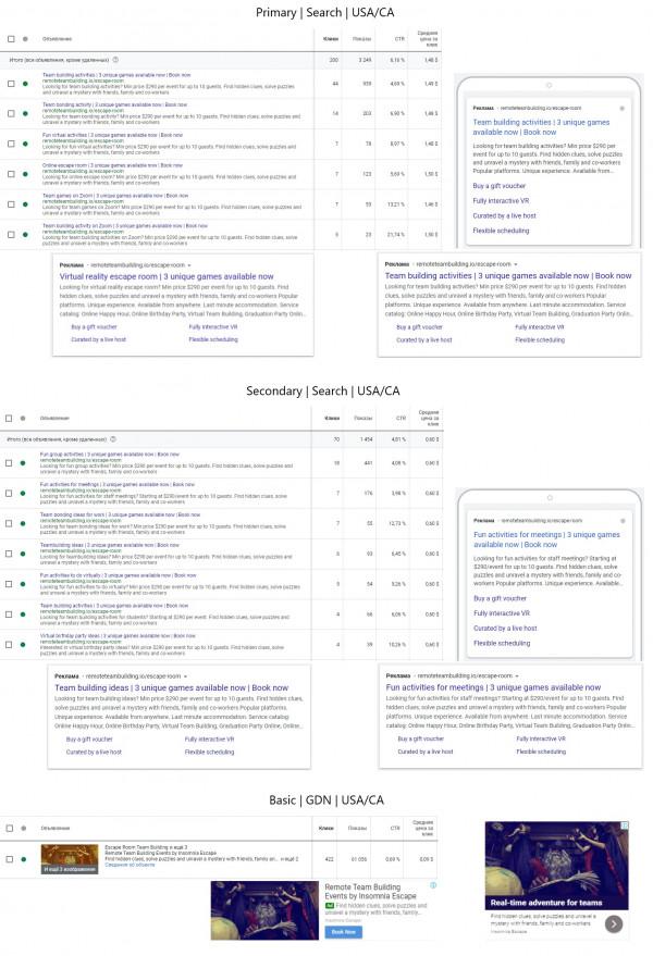 Онлайн тимбилдинги, виртуальные квесты – Adwords