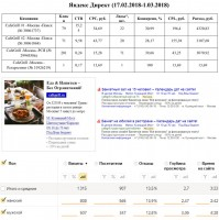 Гриль-ресторан - Директ / CTR 10-16% / Конверсионность до 40%