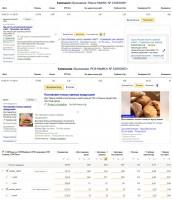 Пекарня - Директ / CTR до 7% / Конверсионность до 20%