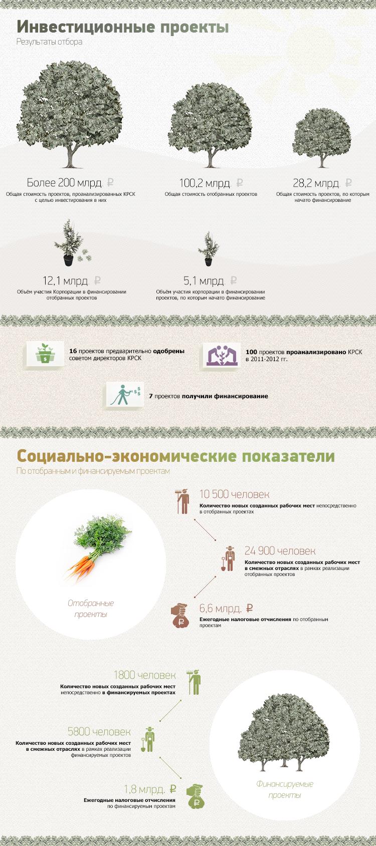 Архив: Инфографика