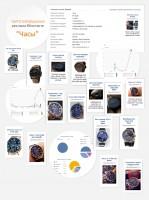 Таргетированная реклама в ВКонтакте продажа часов