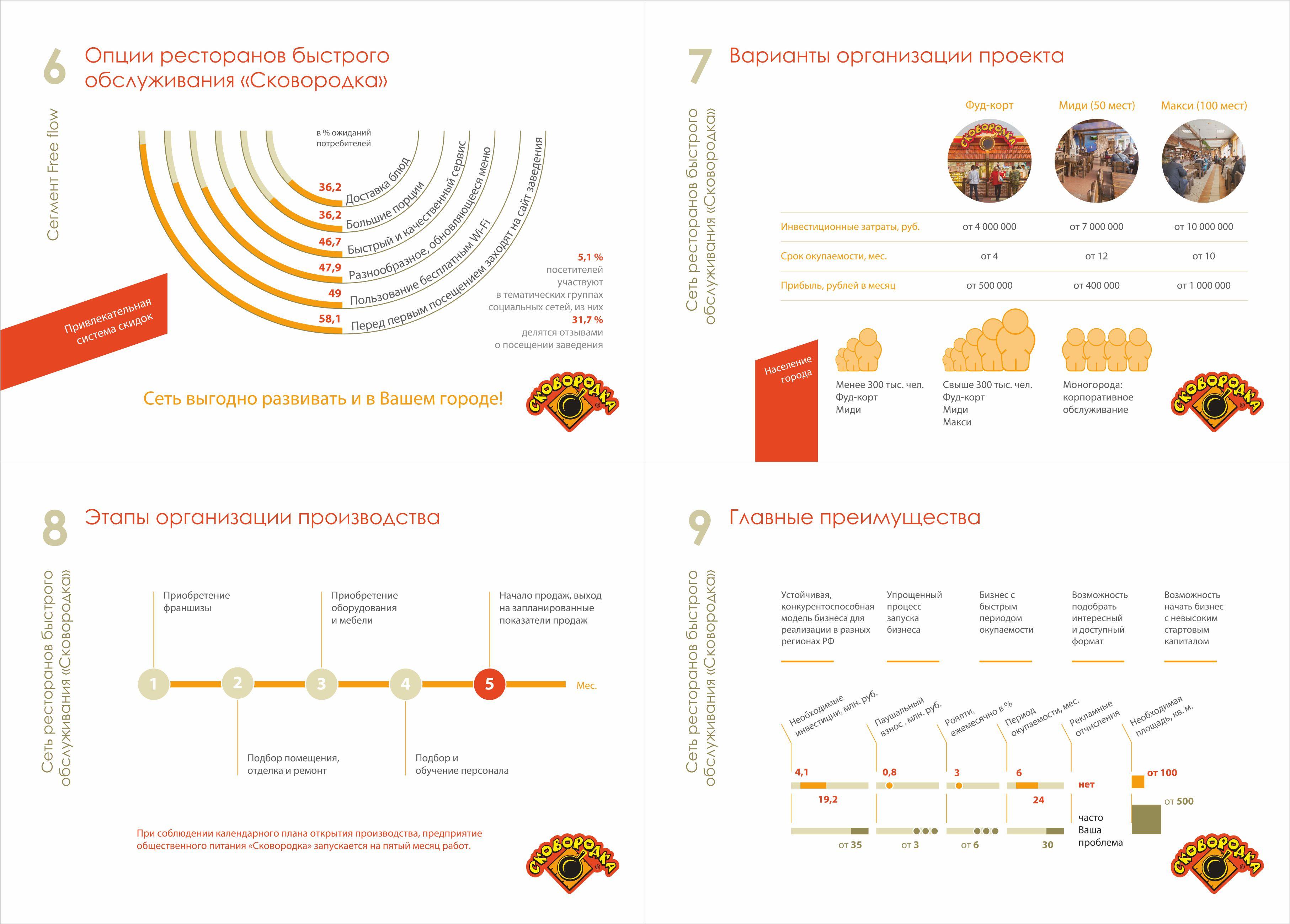 Сковородка инфографика
