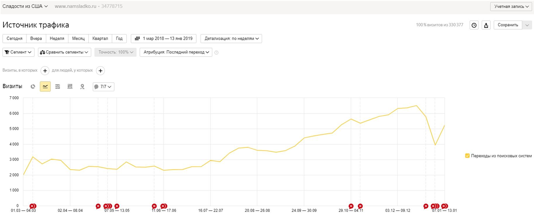 СЛАДОСТИ ИЗ ЕВРОПЫ - ТОП 2 Yandex (Москва)