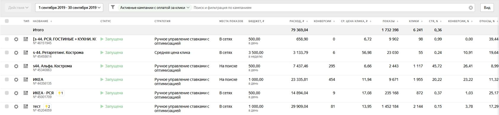 РК доставка товаров из IKEA (Google Реклама и Яндекс Директ)