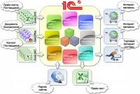 Общая схема всех модулей под 1с для интернет-магазина