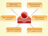 Выгружу все ключевые слова конкурентов с частотностью Яндекса