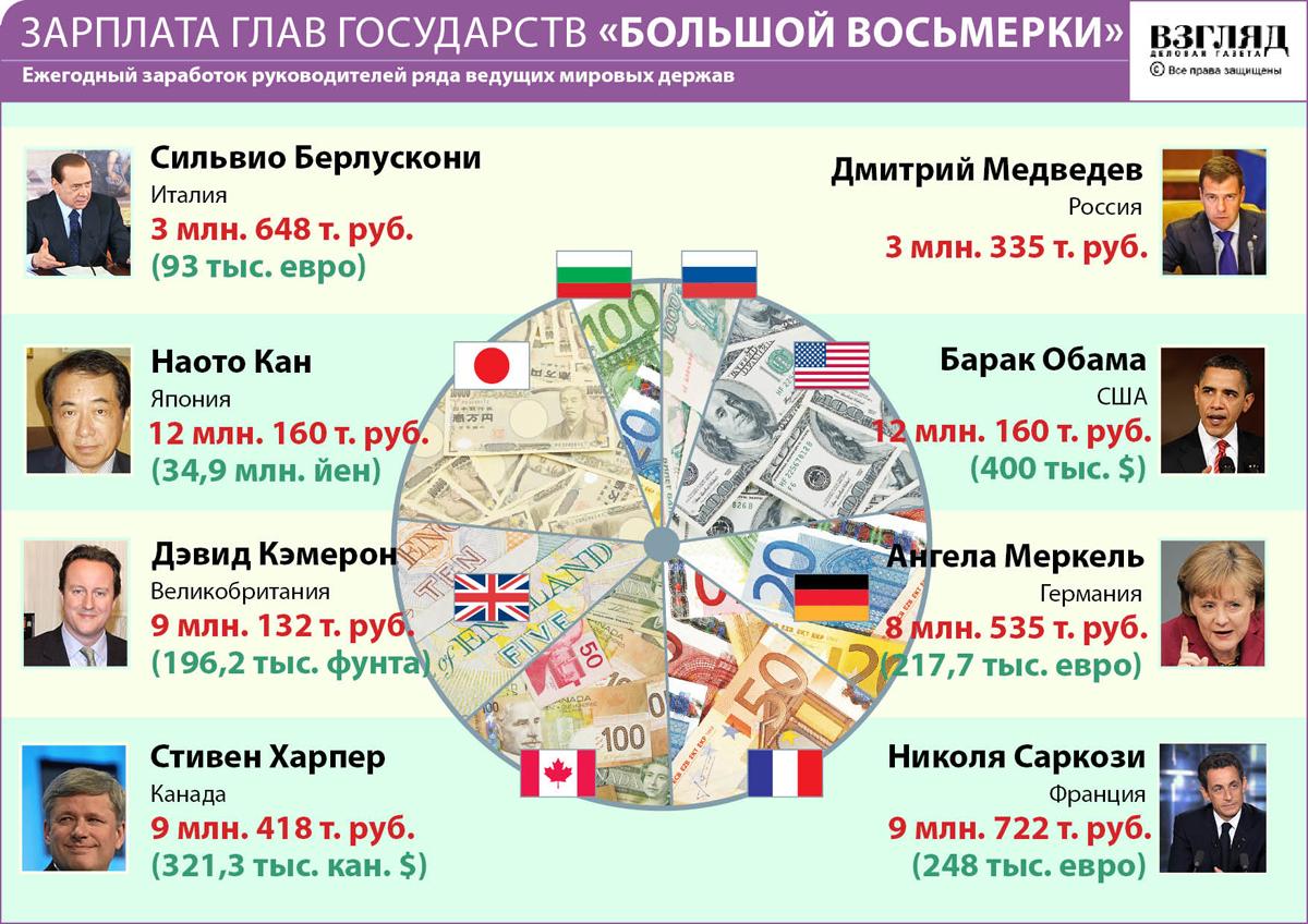 """Инфографика для """"Взгляда"""""""