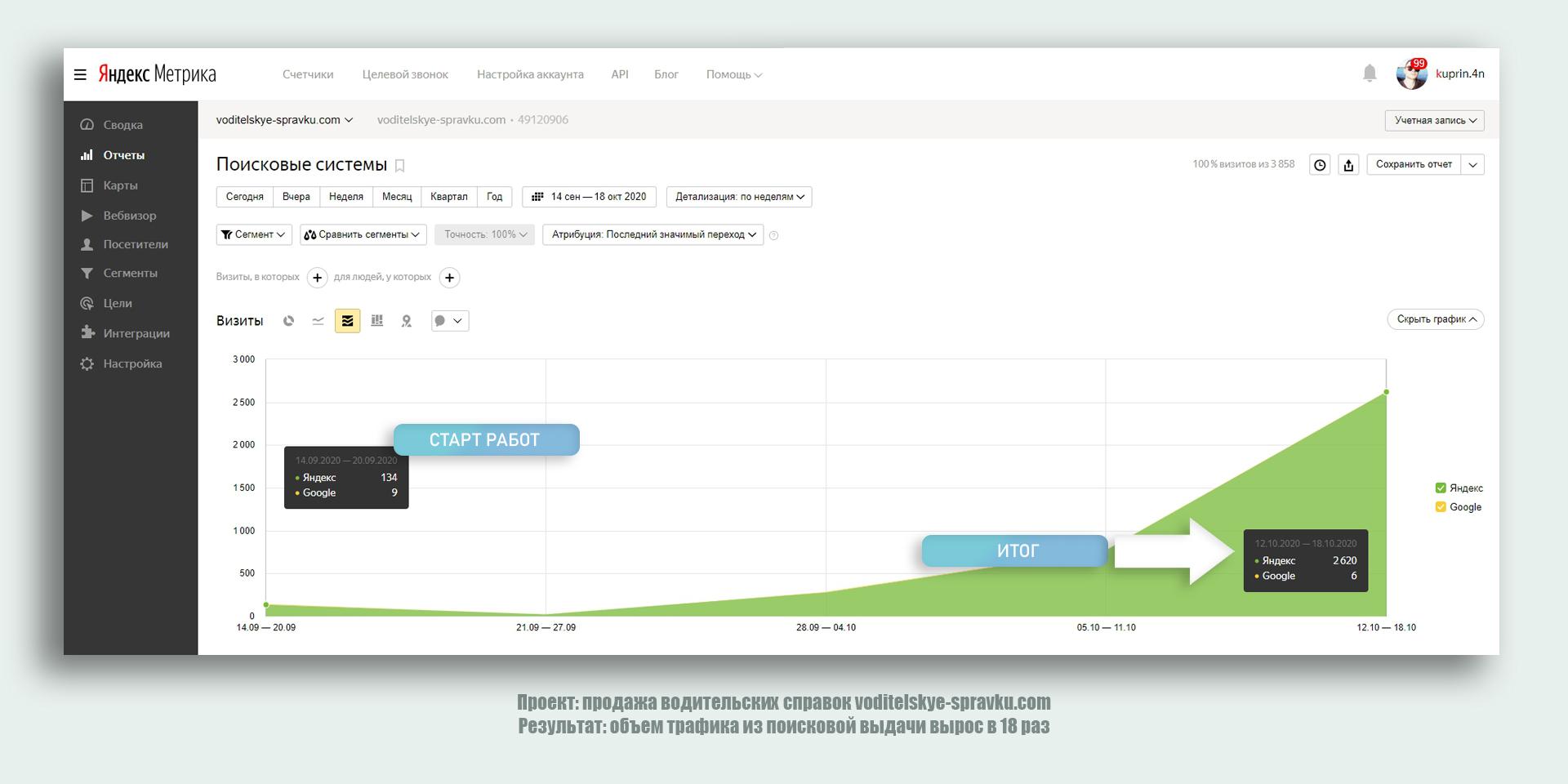 Рост трафика из поисковой выдачи - 736%