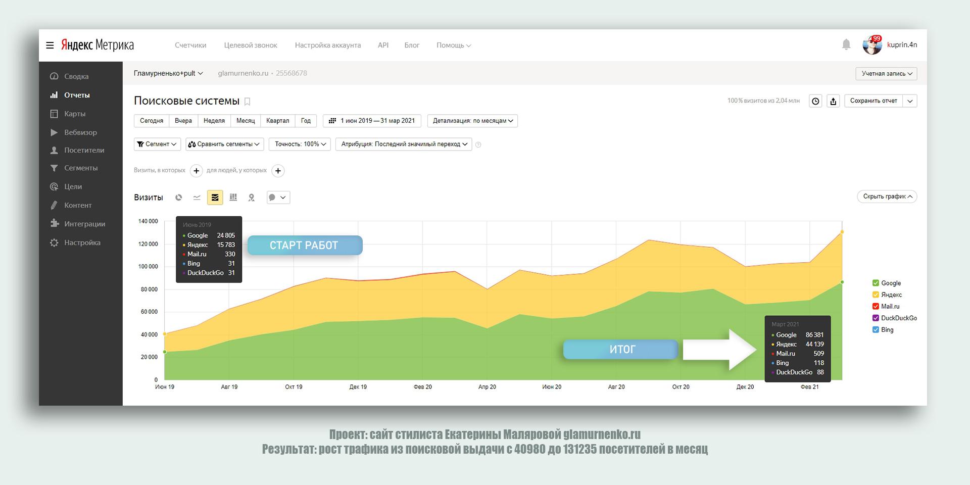 Рост трафика до 131235 посетителей в месяц
