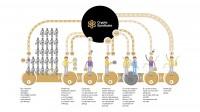 Схема работы фонда Crypto Syndicate