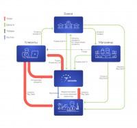 Схема работы компании 7Seconds