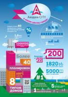 Инфографика Академ-city
