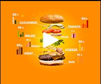 Burger composition
