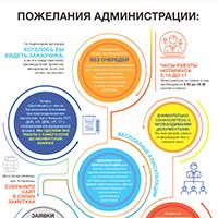 Инфографика пожелания администрации