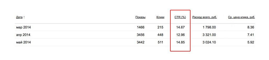 8364 показов при цене клика 6 рублей (конверсия 15%)