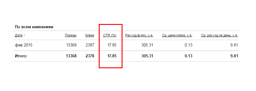 13 368 показов при цене клика 0,13$ (CTR: 18%)