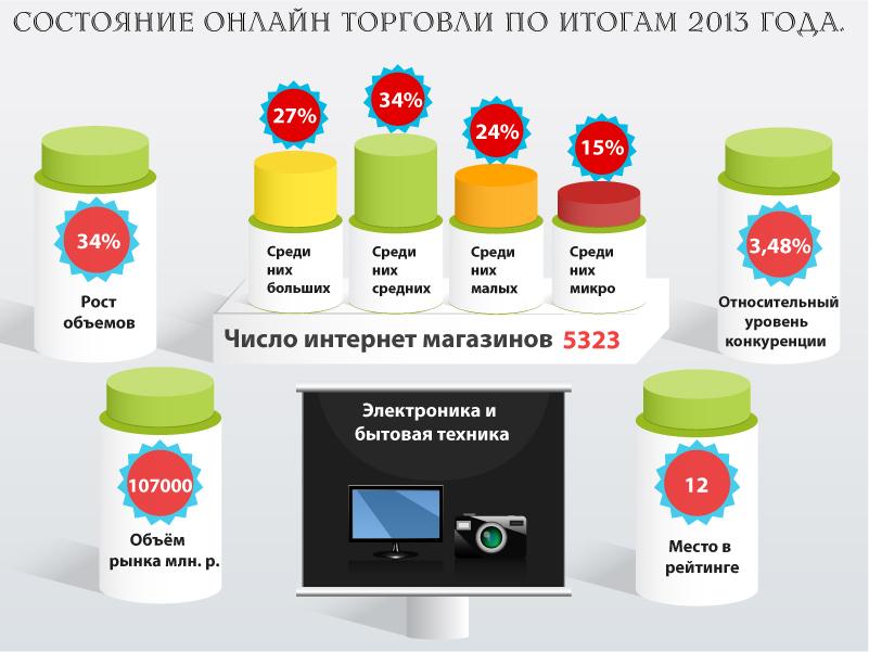 Состояние онлайн торговли за 2015