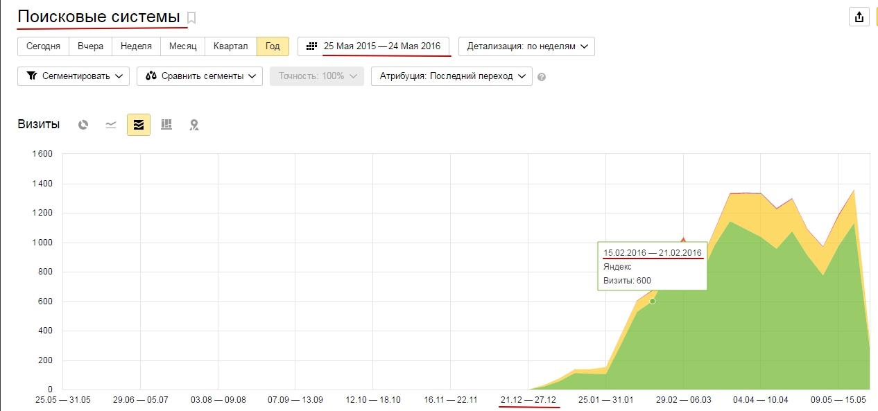 Оптовый Интернет-Магазин Китайских Товаров (результат за 2 месяца)