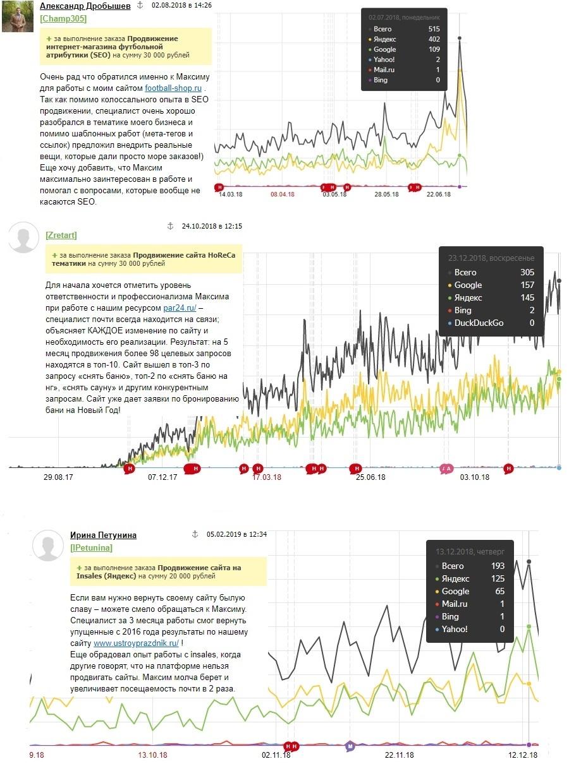 SEO продвижение (2018 г. кейсы) актуальные примеры работ