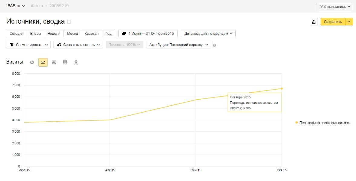 Оптимизация сайта по России: Мебель + 3000 чел.