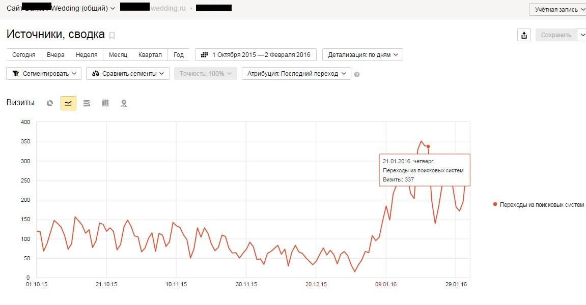 Продвижение сайта по Москве: Свадебное агенство + 7 000 чел.