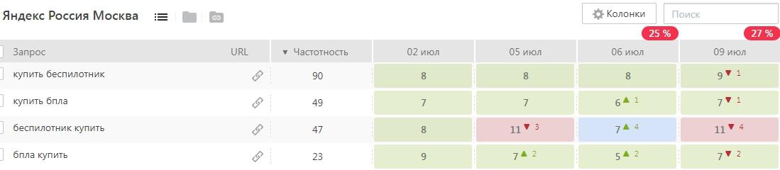 Купить беспилотник - ТОП-2 Яндекс [Москва/СПб/ЕКБ]