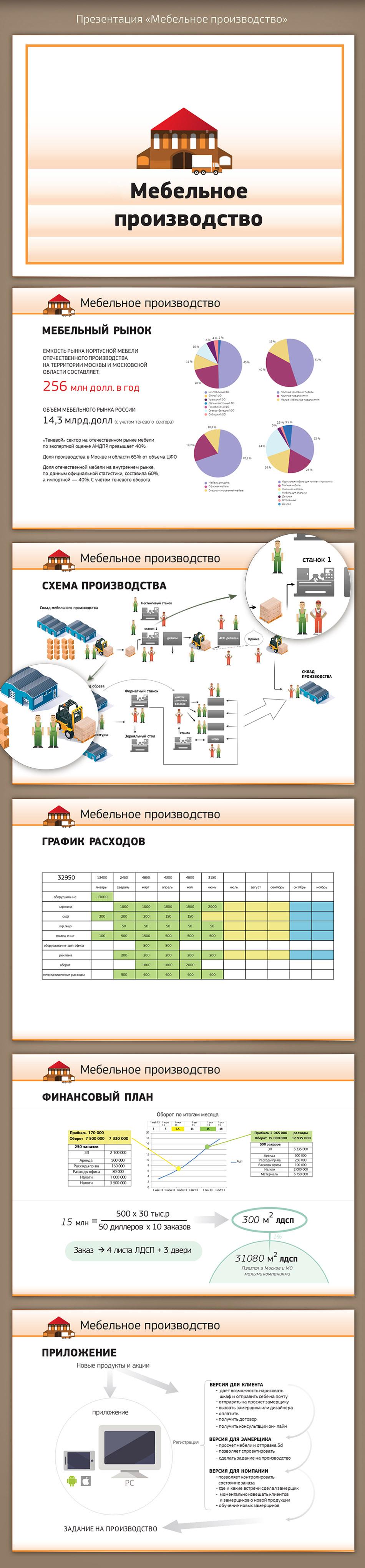 Презентация «Мебельное производство»