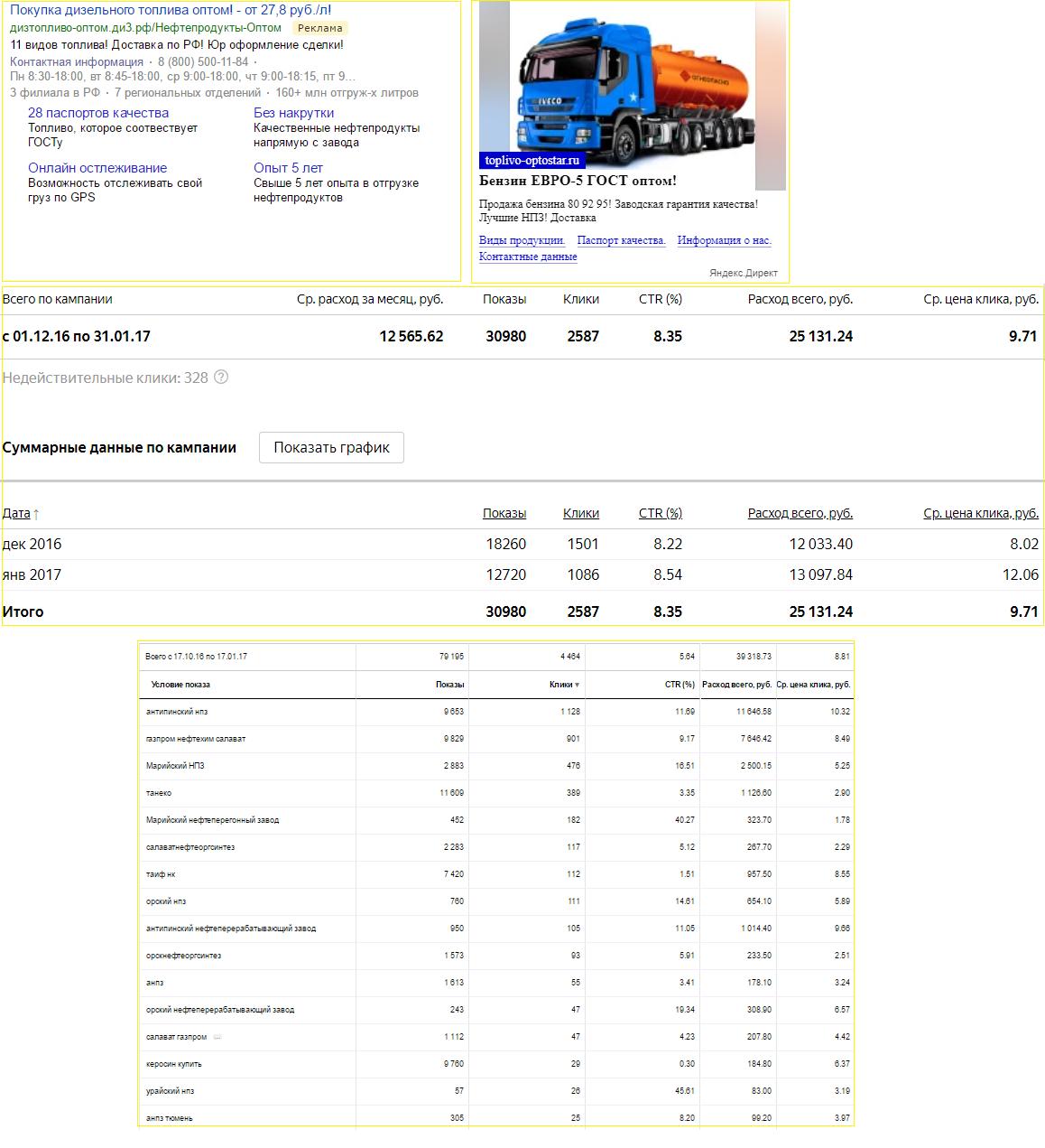 Директ. Продажа нефтепродуктов CTR 8,35% /  Цена клика 9,71 руб. / Цена лида 163 руб.  ▼ПОДРОБНЕЕ▼