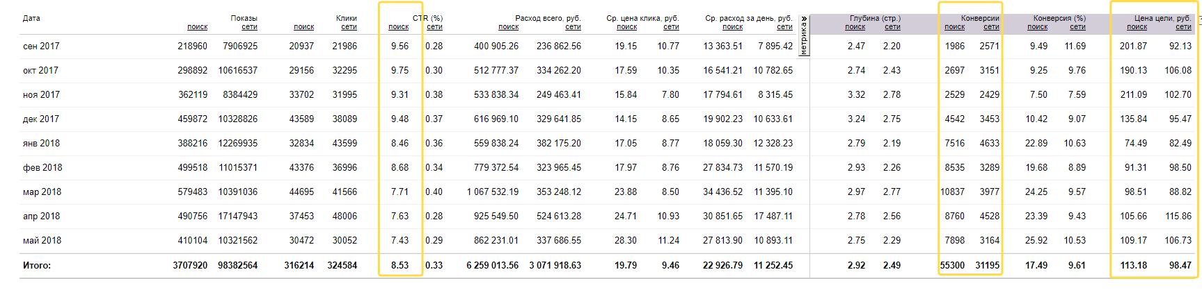 Показатели за последние года и месяцы по всем кампаниям