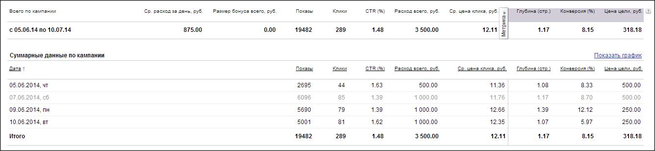 Создание рекламной кампании в рекламной сети Яндекса