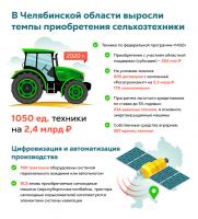 Темпы приобретения сельхозтехники в Челябинской области