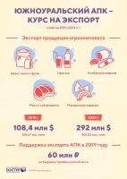 Инфографика АПК-Экспорт