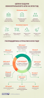 Инфографика Минсельхоза