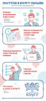Инфографика ПОСТУПИ В ЮУРГУ ОНЛАЙН