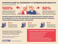 Инфографика Компенсация за капремонт