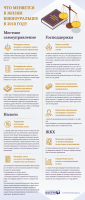 Инфографика Законы Челябинской области 2018