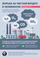 Инфографика Чистый воздух