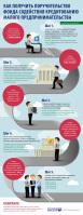 Инфографика Поручительство
