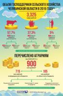 Инфографика Господдержка сельского хозяйства