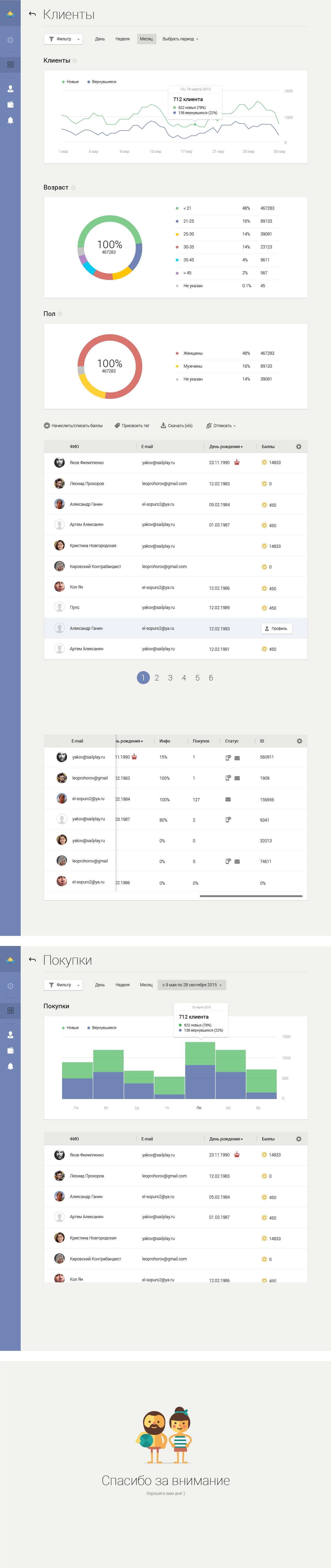 SailPlay — Платформа для автоматизации маркетинга