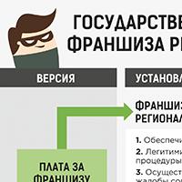 Инфографика для новостного сайта