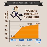 """Серия инфографики """"Николаевские вести"""""""