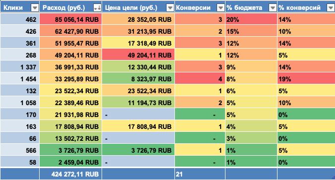 Аналитика распределения бюджета по кампаниям