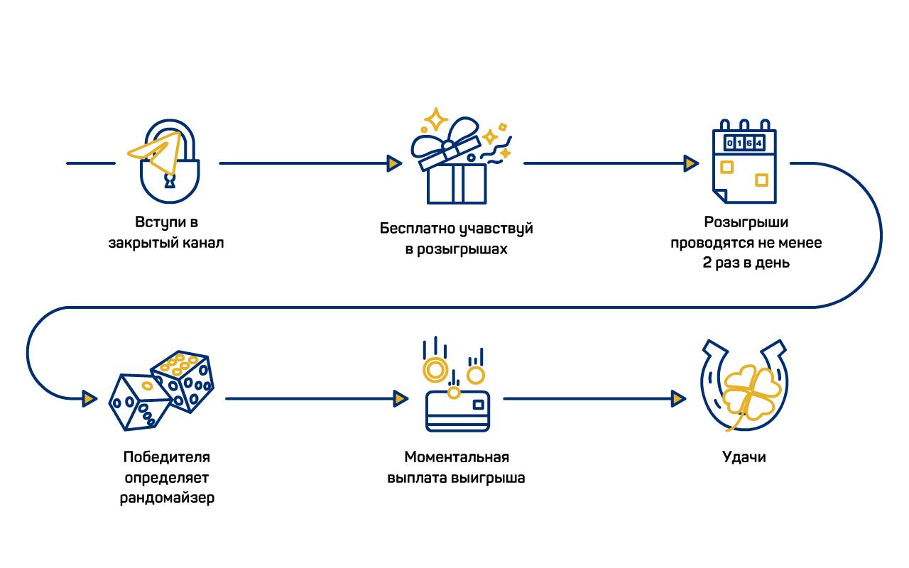 """Инфографика для телеграм бота """"бесплатной"""" лотереи"""
