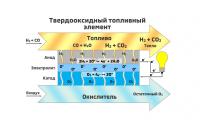 Твёрдооксидный топливный элемент. Gif