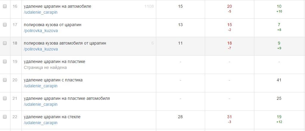 Позиции сайта сети автосервисов (после 2-х месяцев работы)