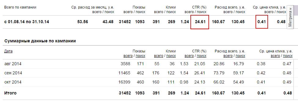 Прокат авто в регионе. Реклама в Яндекс Директ